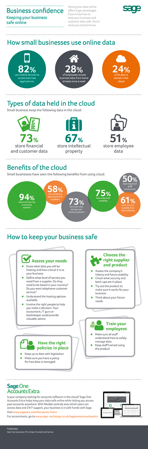 Business Confidence in the UK - Sage One