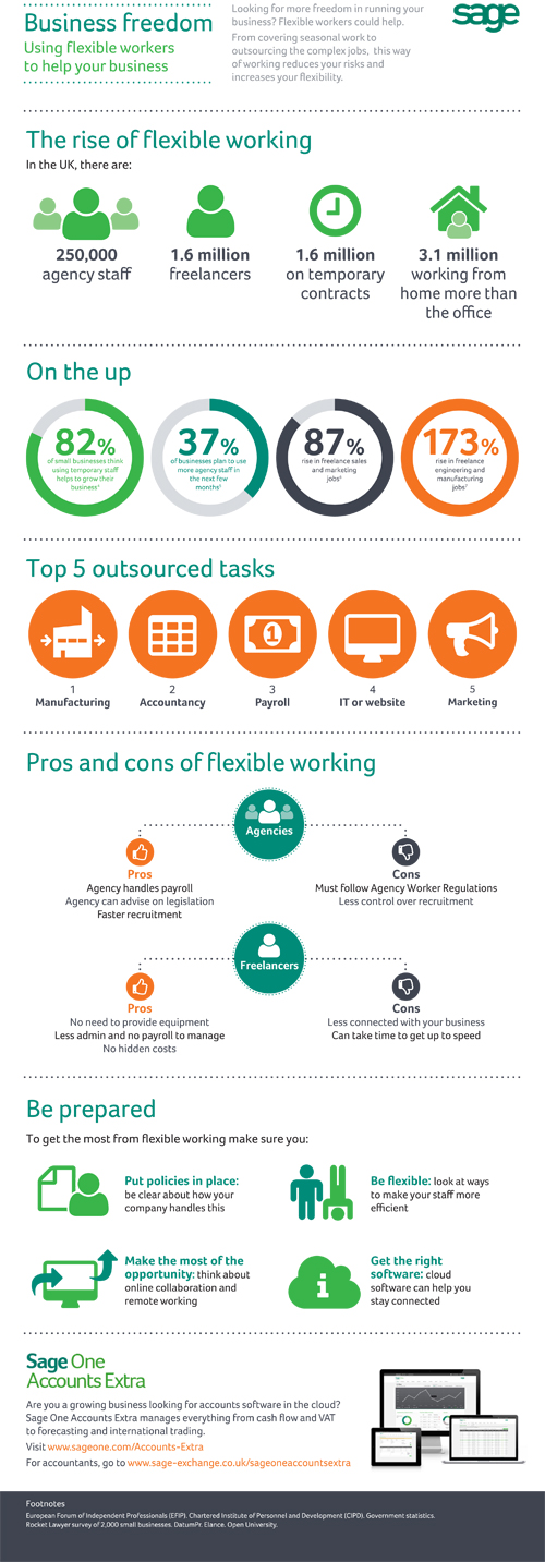 [Infographic] Business Freedom and The Rise of Flexible Working in the UK