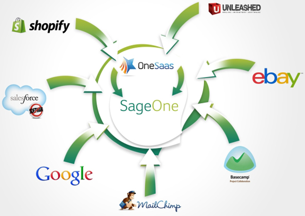 OneSaas integration for Sage One