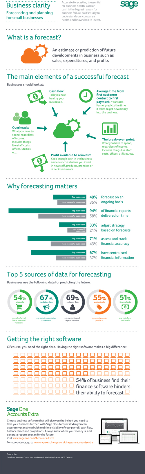 Forecasting and Planning for Small Business - Sage One infographic
