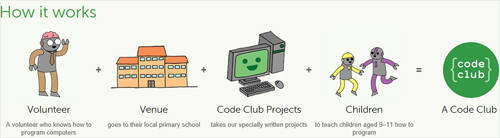 How Code Club works