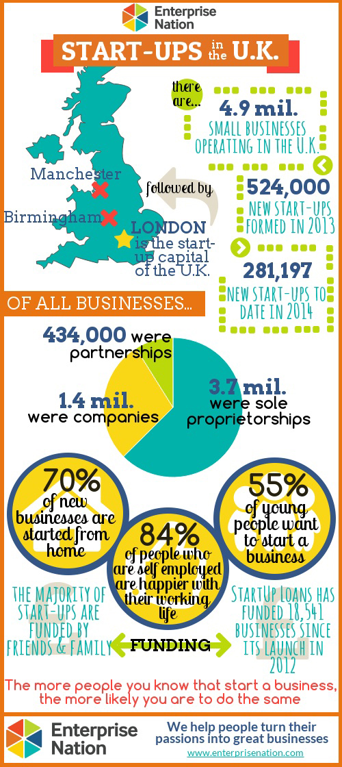 There were 281,197 new start-ups in the UK by June 2014 according to Enterprise Nation