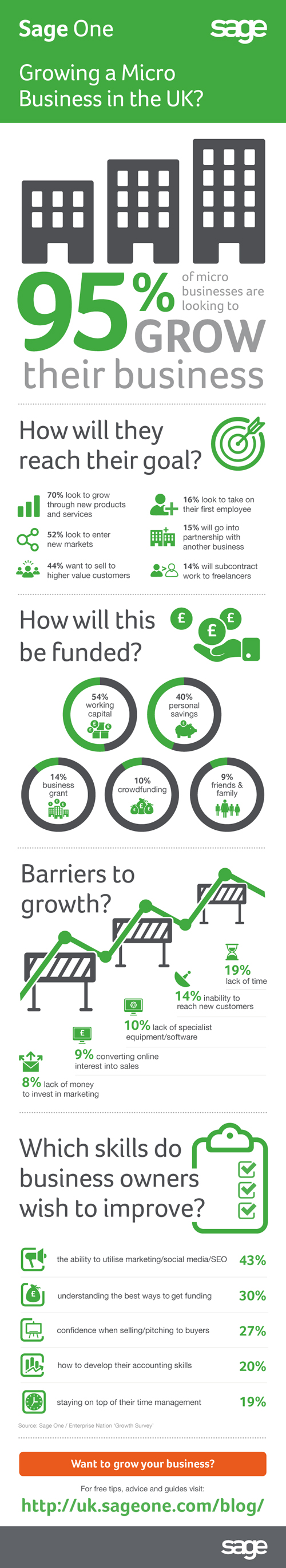 [Infographic] Growing a Micro Business (0-9 employees) in the UK?