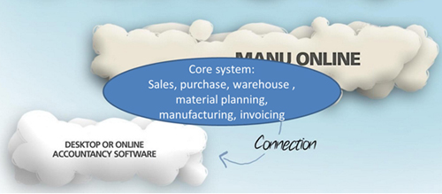 Manu Online processes