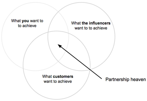 Partnership heaven between businesses and influencers
