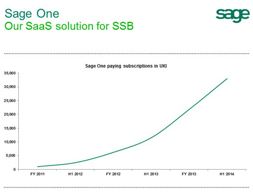 Sage One UKI Paying Subscriptions Growth in 2013-2014