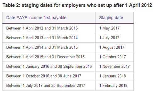 Staging dates for employers who set up after 1 April 2012 - The Pensions Regulator