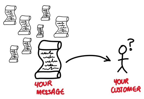 Simplify your message to make it easier for customers to choose you
