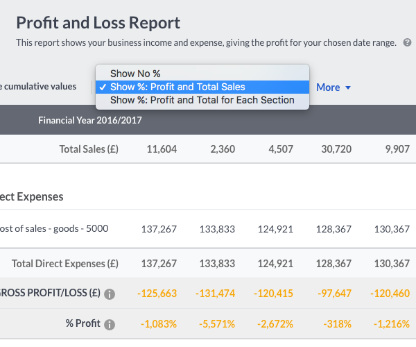 Profit Loss Percentage