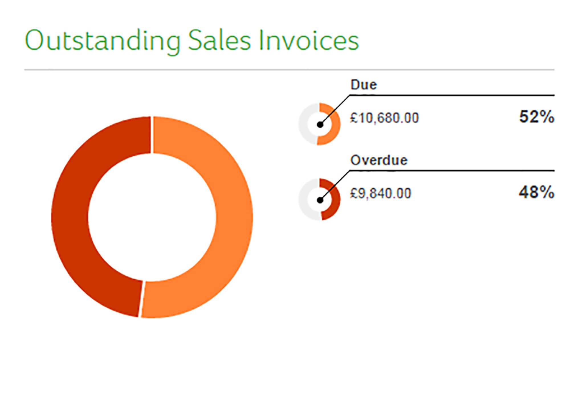 Use the sales dashboard in Sage One to quickly view how many invoices are outstanding and have exceeded their credit terms. Shown in an easy to read graph.
